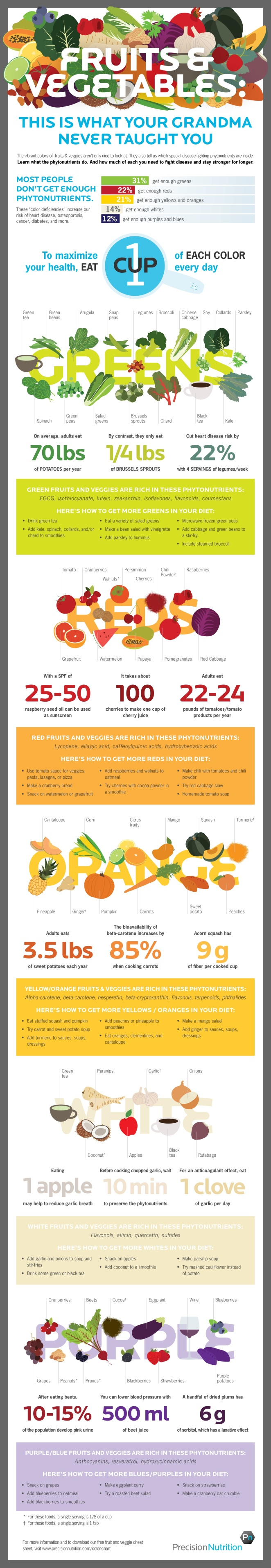 Fruit and Vegetable Infographic