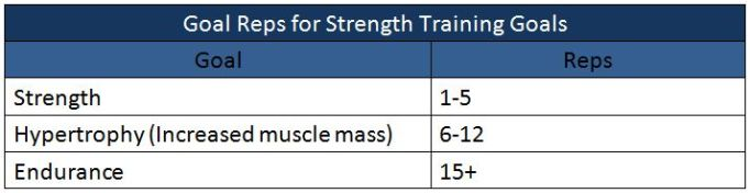 Goal Reps for Strength Training Goals